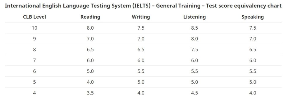 IELTS CLB Conversion
