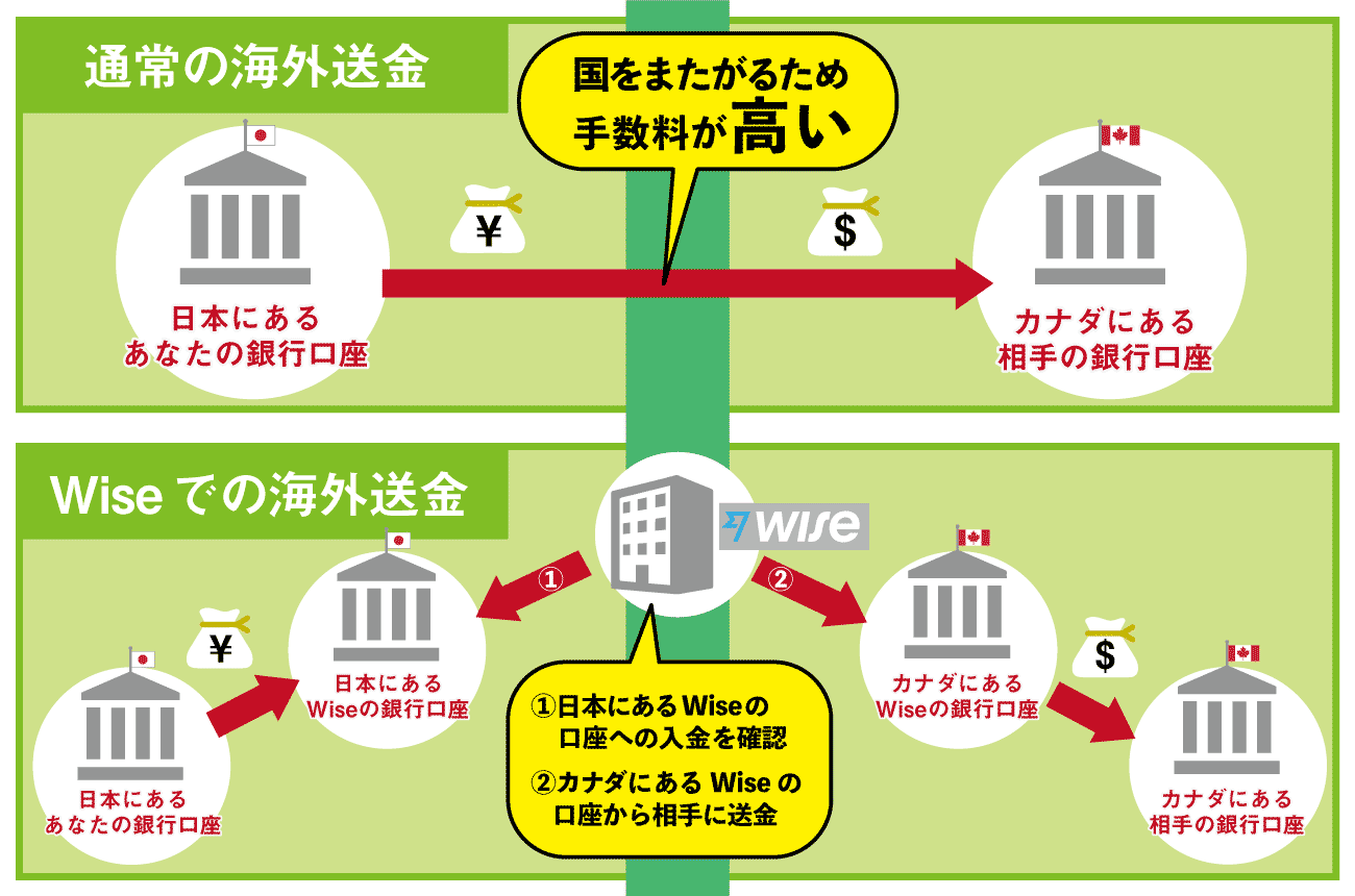 Wiseの図解